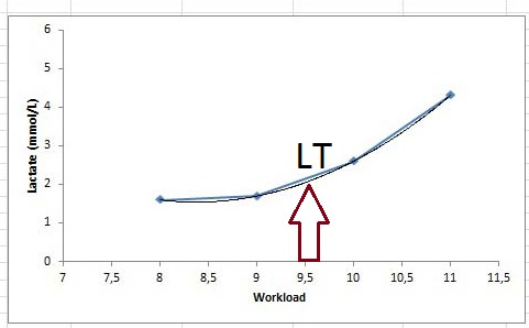 Mælkesyretærsklen (LT) beregnes til at forekomme ved (9.5km/t)