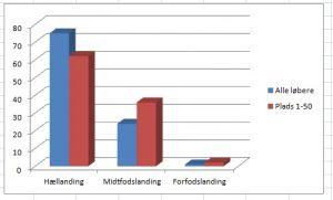 Grafisk fremstilling af resultater fra Hasagawa 2007
