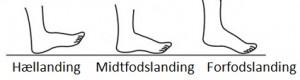 De tre forskellige landingstyper
