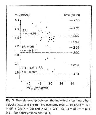 Forholdet mellem marathontid og løbeøkonomi blandt 35 marathonøbere.